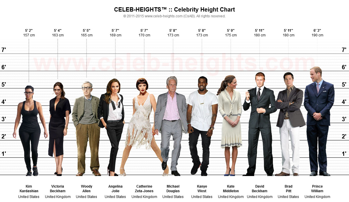 101 Celebrity Heights: REAL heights of fave celebs ...