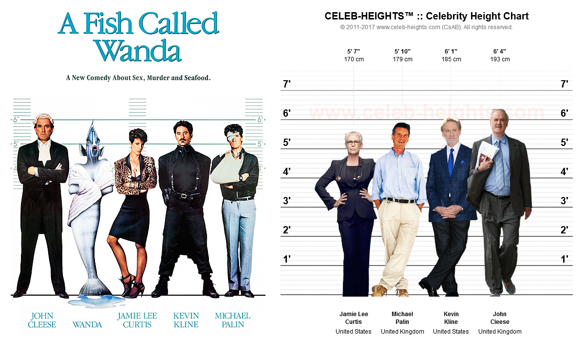 John Cleese on Height Chart