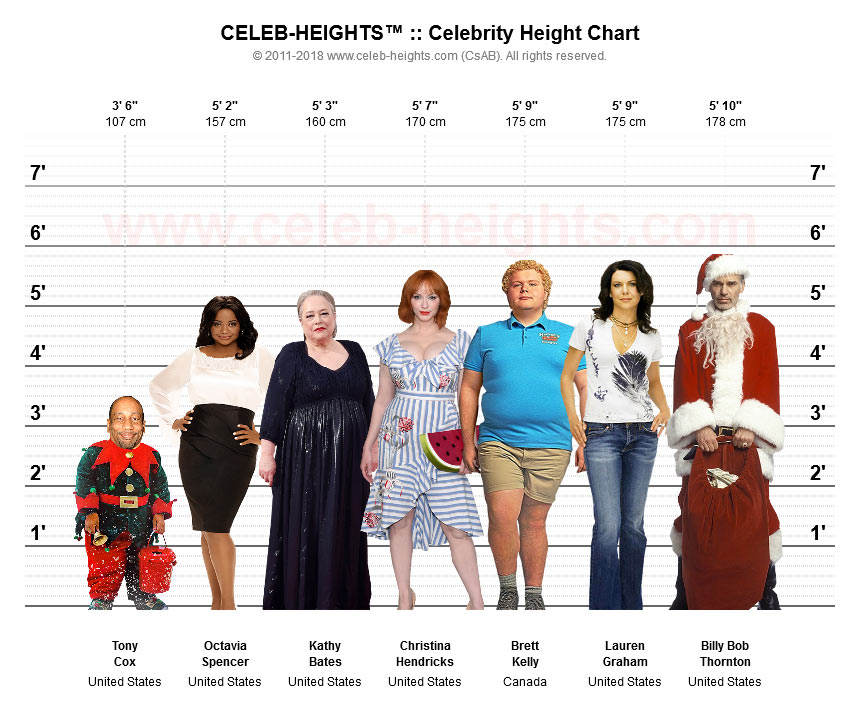 Brett Kelly on Height Chart