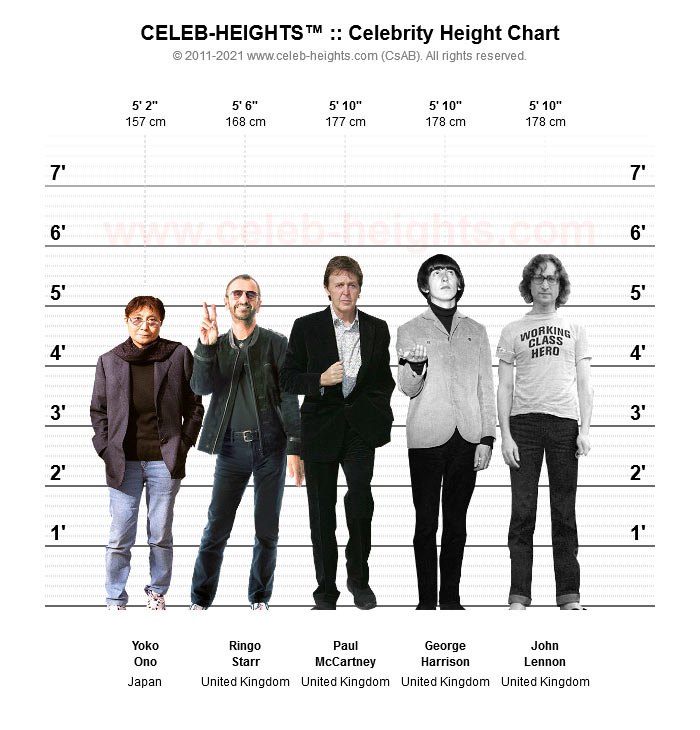 Ringo Starr on Height Chart