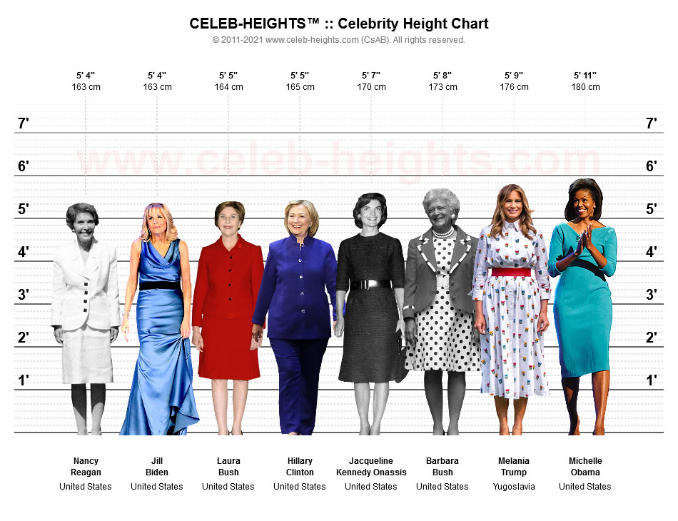 Nancy Reagan on Height Chart