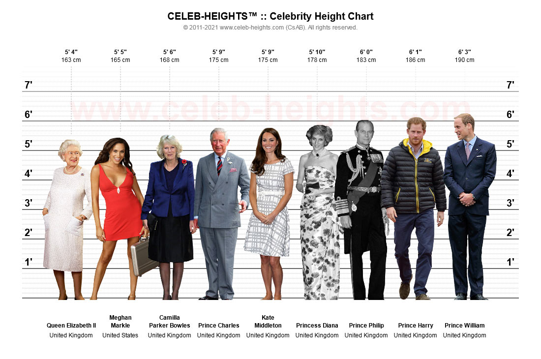 Princess Diana on Height Chart