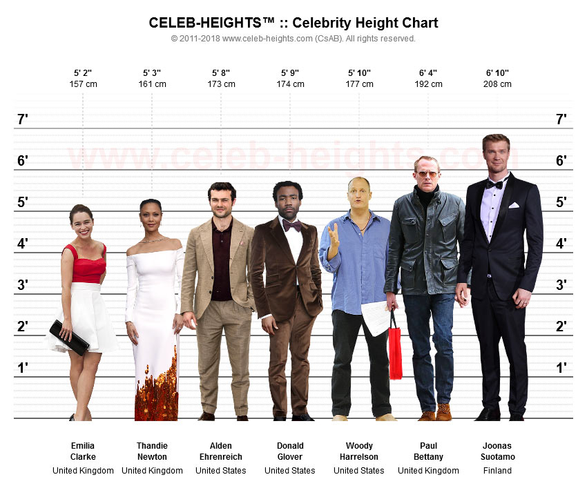 Alden Ehrenreich on Height Chart