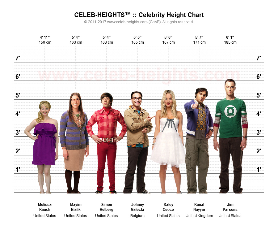 Melissa Rauch on Height Chart