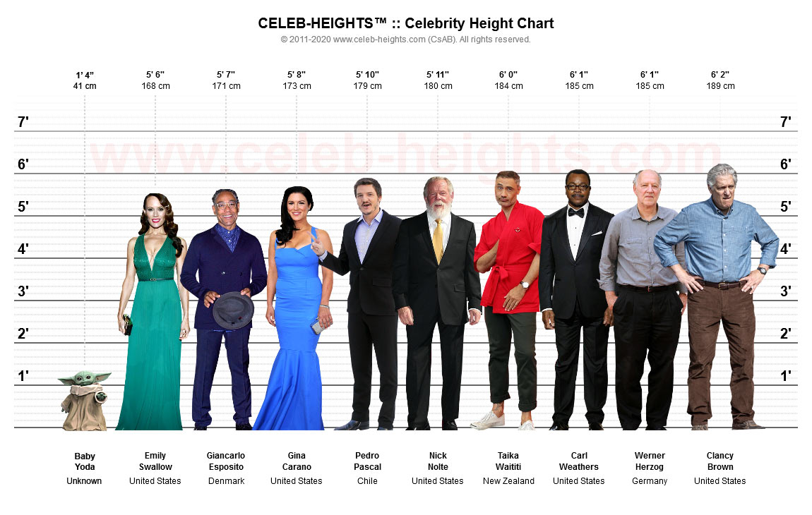 Clancy Brown on Height Chart