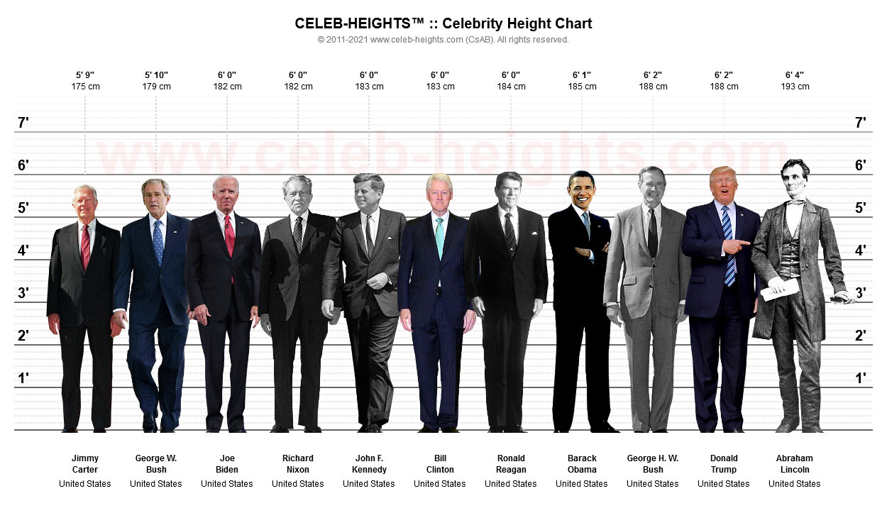 Donald Trump on Height Chart