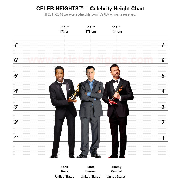 Matt Damon on Height Chart